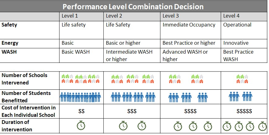 Table 3. Performance Level Combination Decision